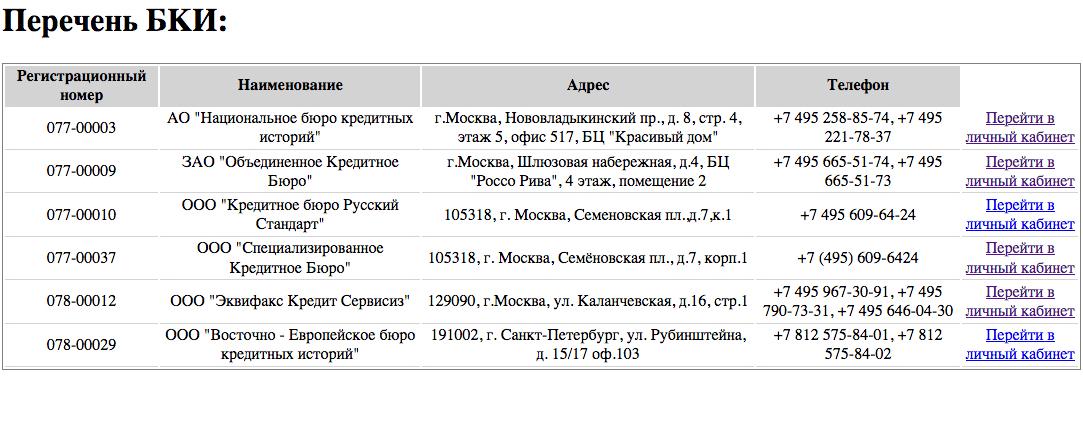 Выписка из Центрального каталога кредитных историй Банка России (ЦККИ)